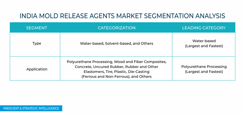 India Mold Release Agents Market