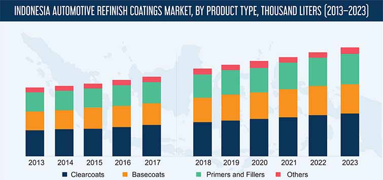 Indonesia Automotive Refinish Coatings Market
