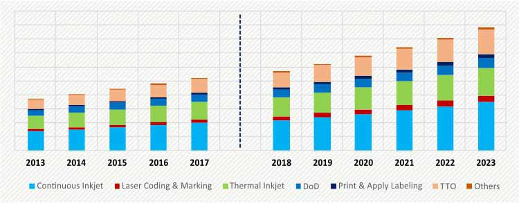 INDONESIA CODING AND MARKING SYSTEMS MARKET
