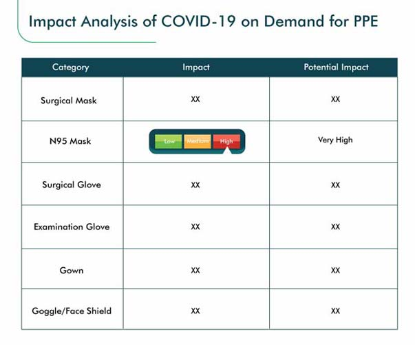 COVID-19 Impact Analysis on PPE Industry