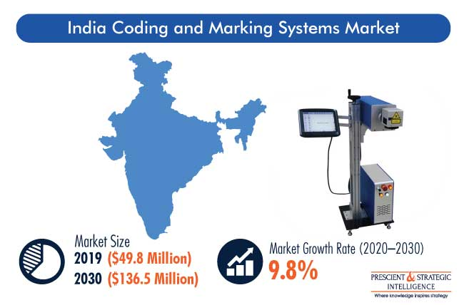 India Coding and Marking Systems Market