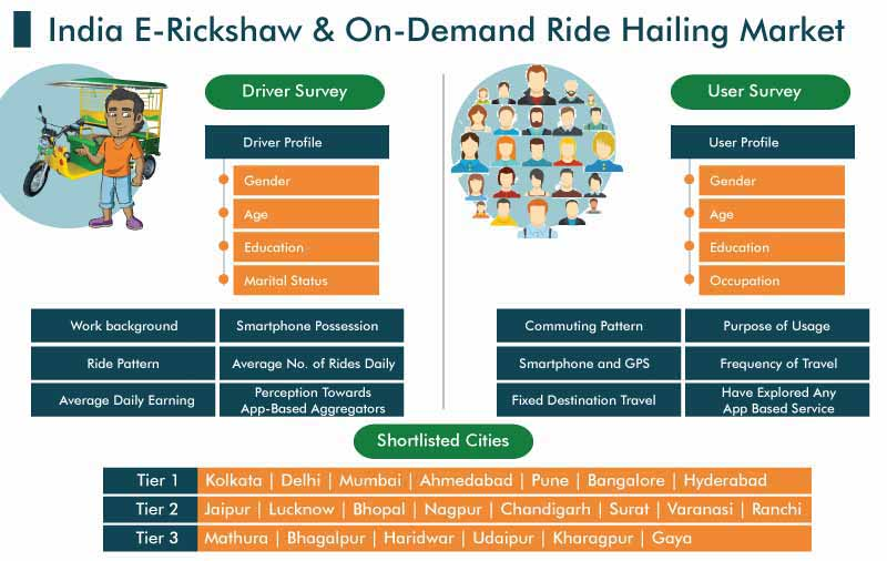 India E-Rickshaw and On-Demand Ride Hailing Market