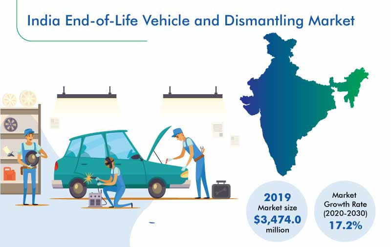 Indian End-of-Life Vehicle and Dismantling Market