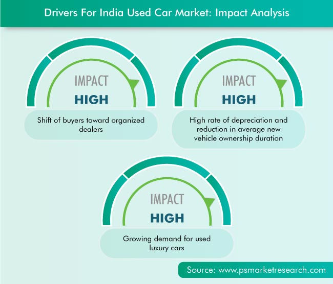 India Used Car Market Drivers