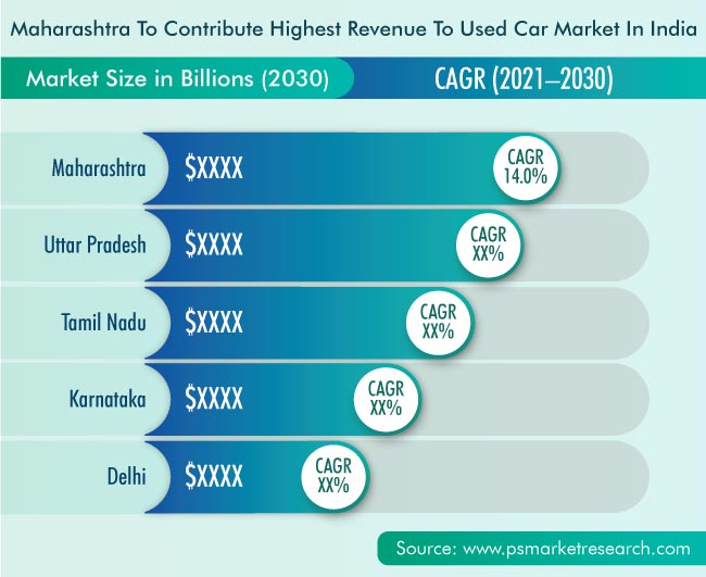 India Used Car Market Geographical Insight