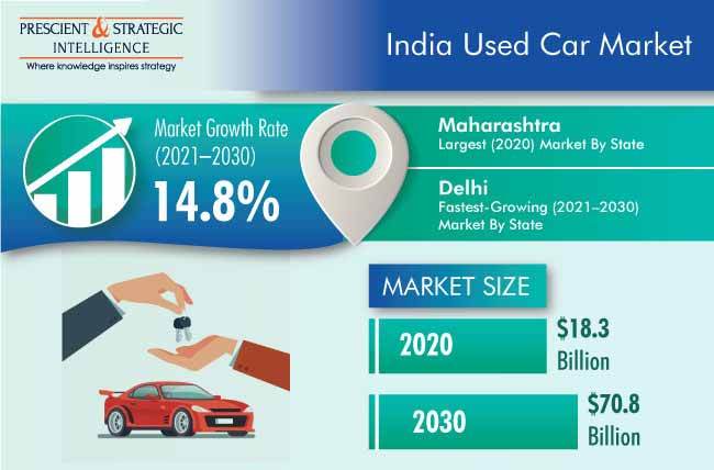 India Used Car Market Outlook