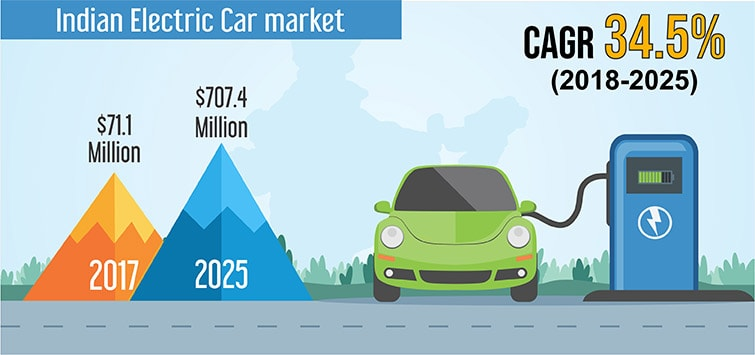 India Electric Car Market