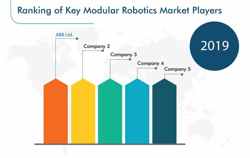 Modular Robotics Market Top Players