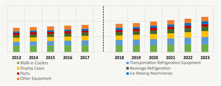 Latin America Commercial Refrigeration Equipment Market