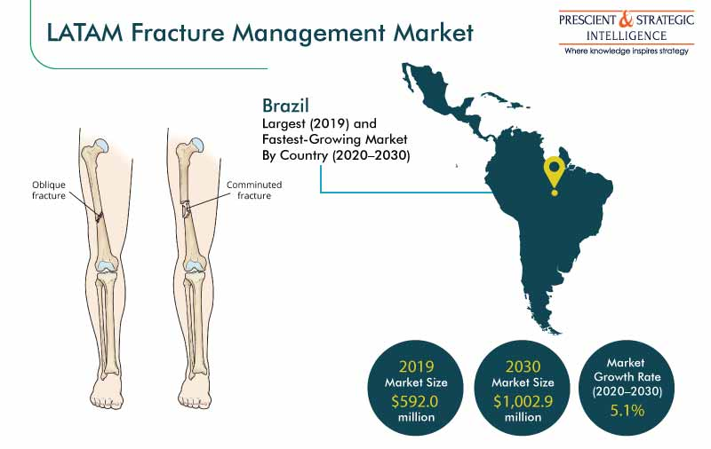 Latin America Fracture Management Market