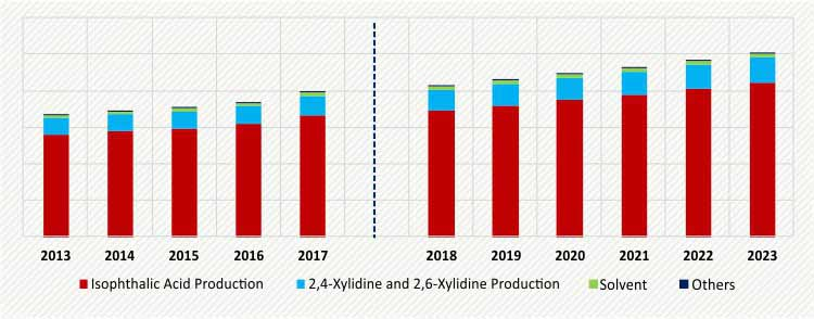 M-Xylene Market Size, Share | Industry Analysis Report, 2023