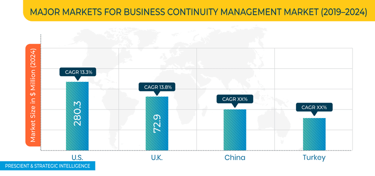 Business Continuity Management (BCM) Market