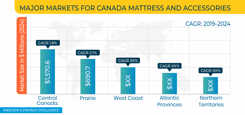 Canada Mattress and Accessories Market