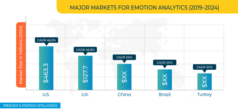 Emotion Analytics Market