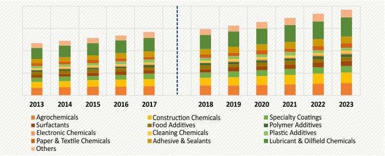 MEA SPECIALTY CHEMICALS MARKET