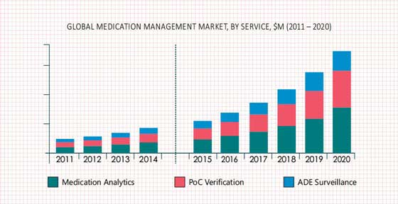 Medication Management Market