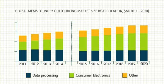 MEMS Foundry Outsourcing Market