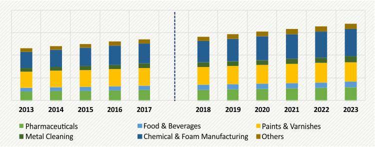 Methylene Chloride Market Size, Forecast to 2023