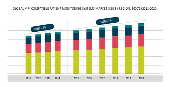 MRI Compatible Patient Monitoring System Market