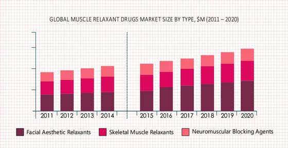 Muscle Relaxant Drugs Market