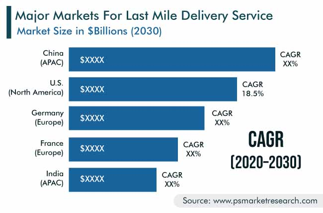 Last Mile Delivery Market Geographical Insight