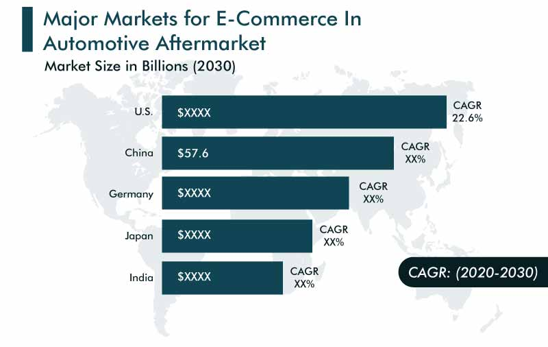 E-Commerce in Automotive Aftermarket Regional Analysis