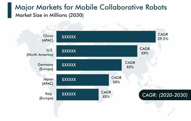 Mobile Collaborative Robots Market