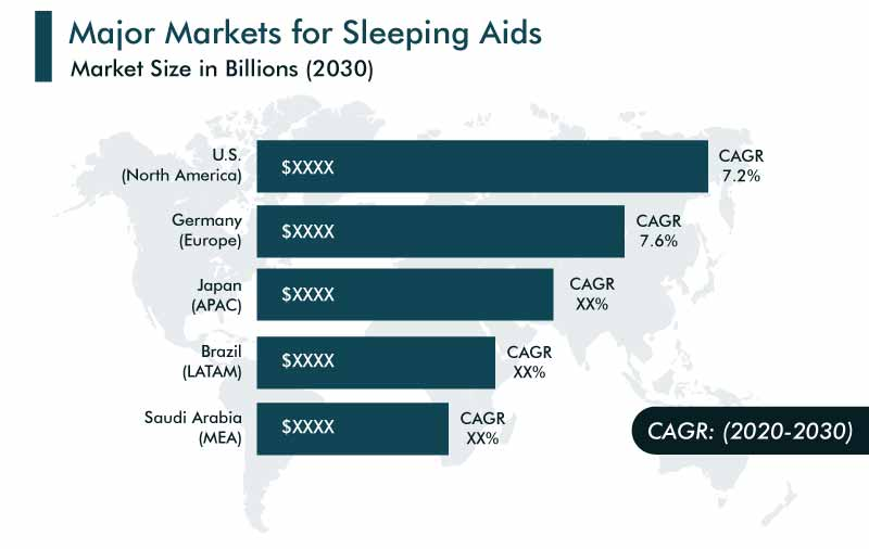 Sleeping Aids Market