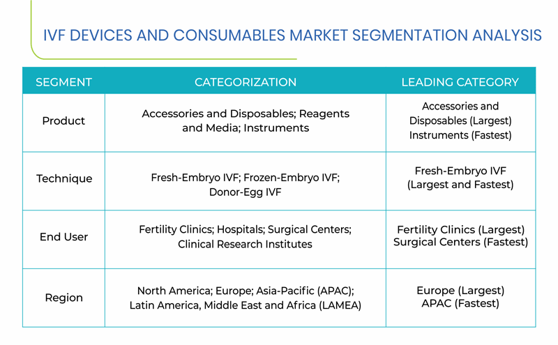 IVF Devices and Consumables Market