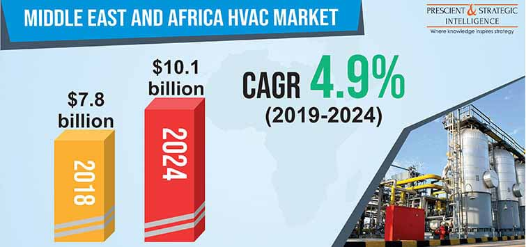 Middle East and Africa HVAC Market