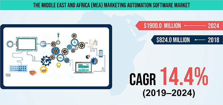 Middle East and Africa Marketing Automation Software Market
