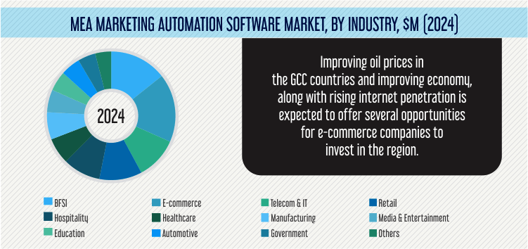 Middle East & Africa Marketing Automation Software Market