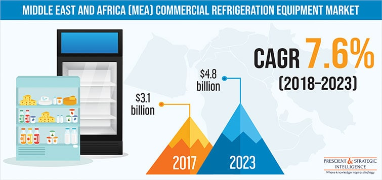 MEA Commercial Refrigeration Equipment Market