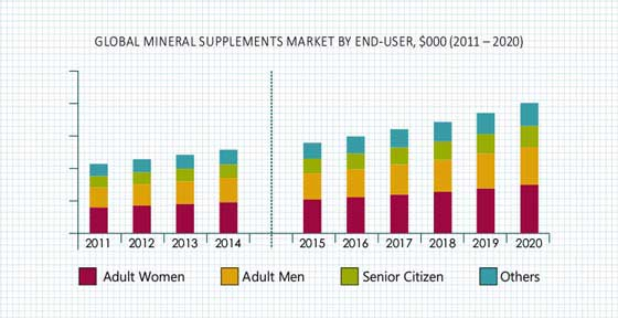 Mineral Supplements Market