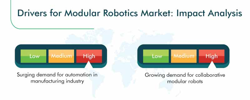 Modular Robotics Market Growth Drivers