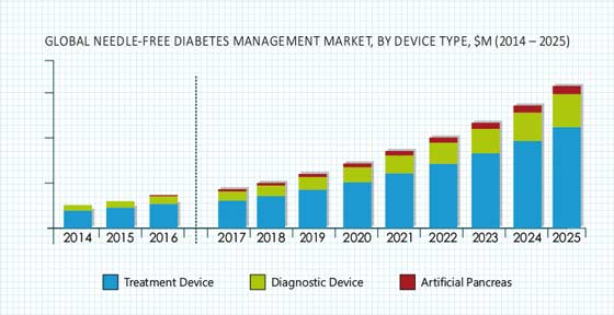 Needle Free Diabetes Management Market