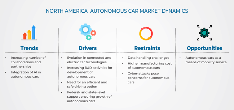 North American Autonomous Car Market