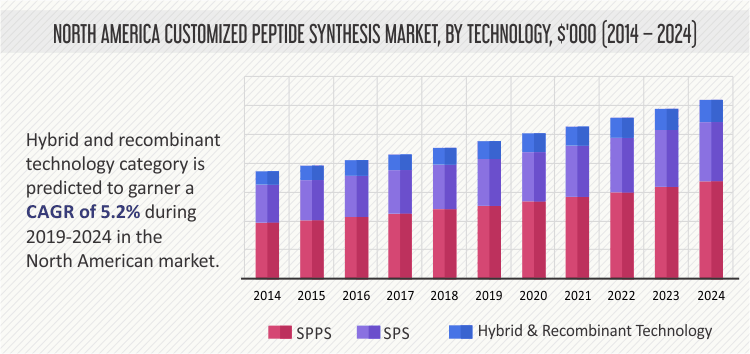 NORTH AMERICA CUSTOMIZED PEPTIDE SYNTHESIS MARKET