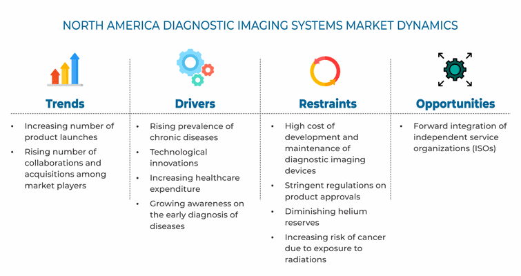 North America Diagnostic Imaging Systems Market