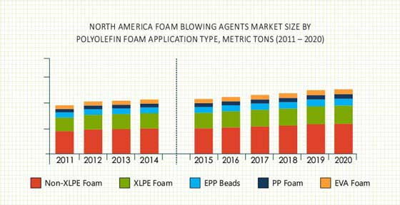 North America Foam Blowing Agents Market