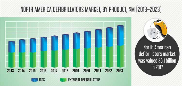 North America Defibrillators Market