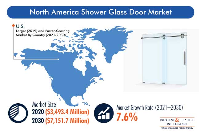 North America Shower Glass Door Market Outlook