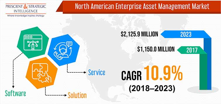 North America Enterprise Asset Management Market