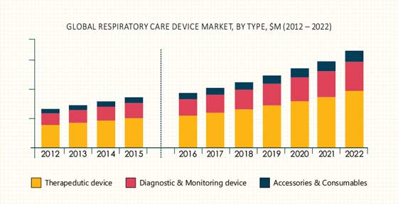 Respiratory Care Device Market