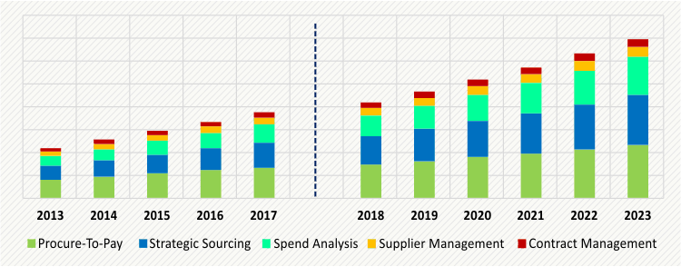 RETAIL SOURCING AND PROCUREMENT SOLUTION MARKET