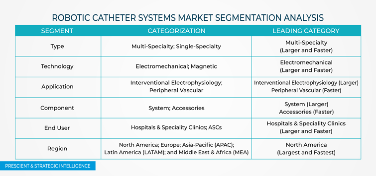 Robotic Catheter Systems Market