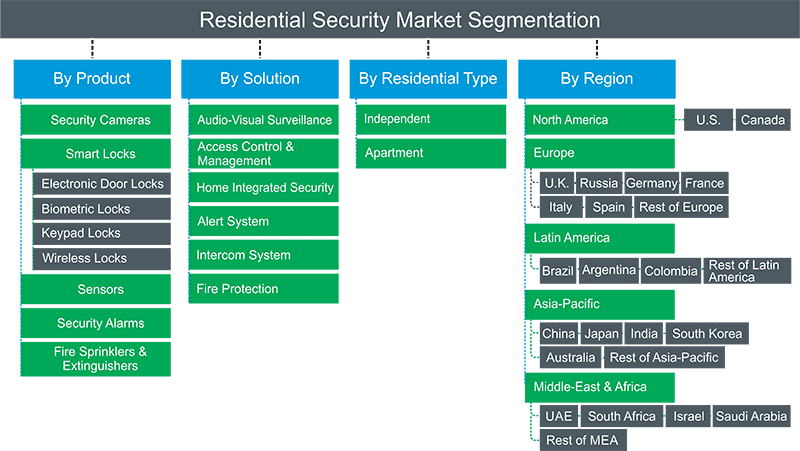 Residential Security Market Segmentation
