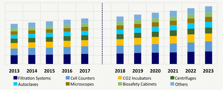 SAUDI ARABIA MICROBIOLOGY CELL CULTURE SUPPORTING EQUIPMENT MARKET