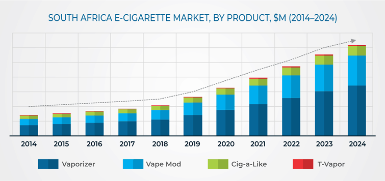 South Africa E-Cigarette Market | Industry Trend Report, 2019-2024