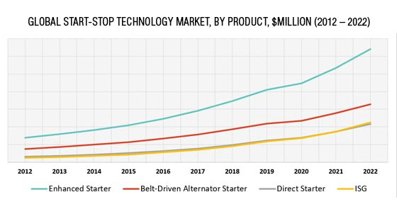 Global Start Stop Technology Market